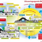 infographic_uitvoeringsagenda_mobiliteit