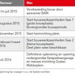 planning_mahlerplein