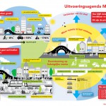 infographic_mobiliteitsagenda